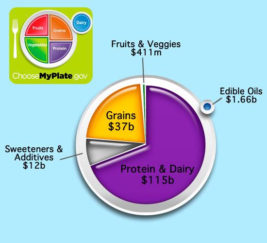Food subsidies graph